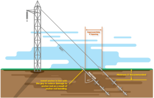 Correct installation of utility tower foundation in soils
