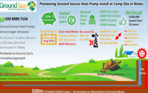 Table showing ground source heat pump installation facts