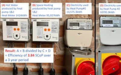 How Efficient Is An Air Source Heat Pump?